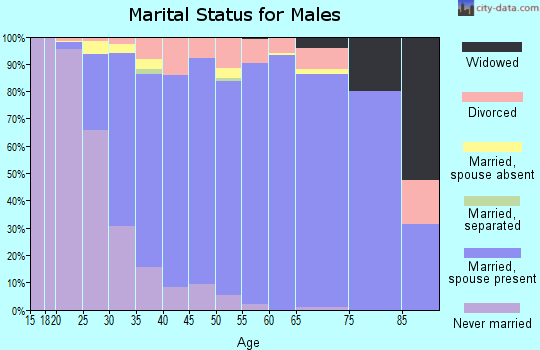 Zip code 84092 marital status for males
