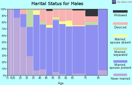 Zip code 87015 marital status for males