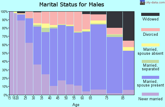 Zip code 87124 marital status for males