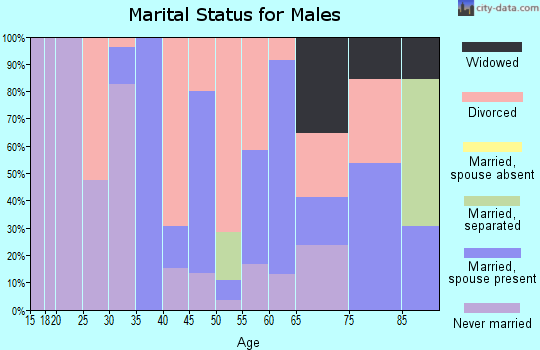 Zip code 87752 marital status for males