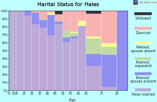 Zip code 90014 marital status for males