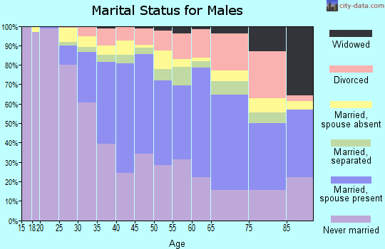 Zip code 90018 marital status for males
