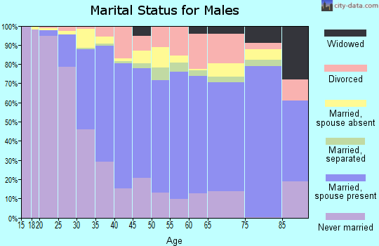 Zip code 90230 marital status for males