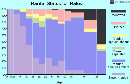 Zip code 90606 marital status for males