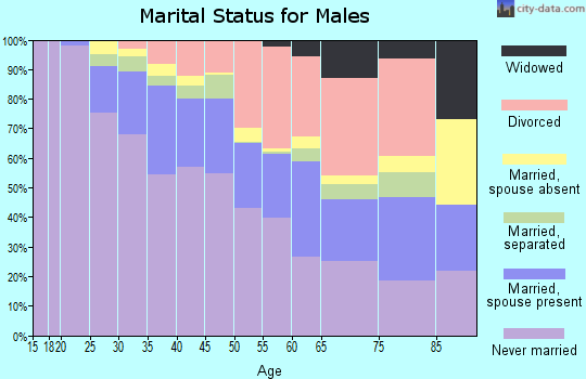Zip code 90802 marital status for males