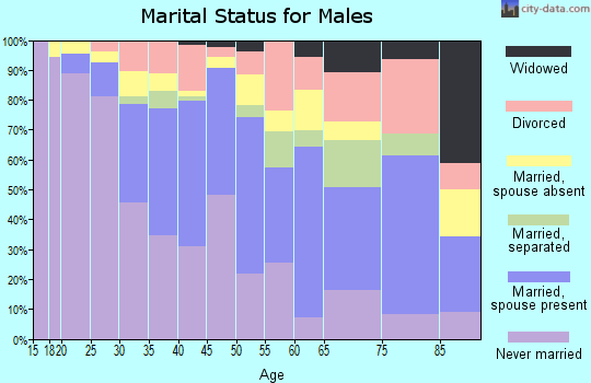 Zip code 91411 marital status for males