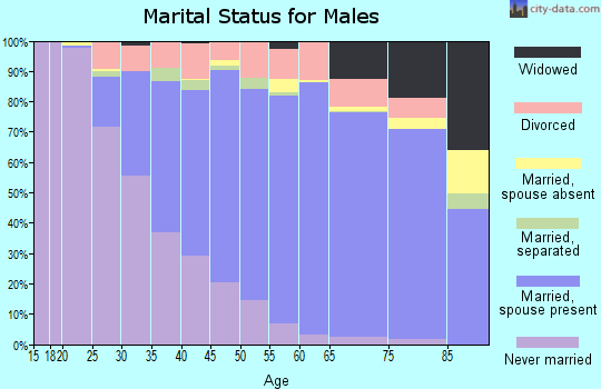 Zip code 91750 marital status for males