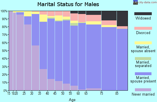 Zip code 91765 marital status for males
