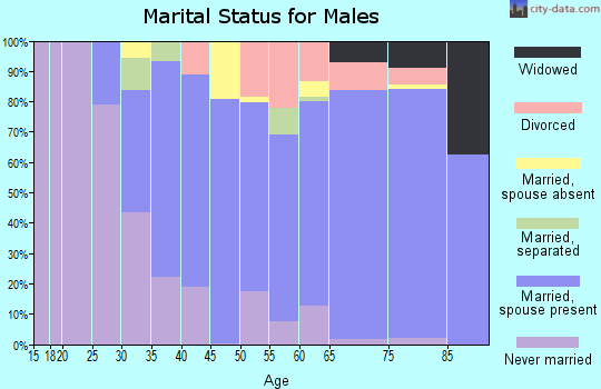 Zip code 92014 marital status for males
