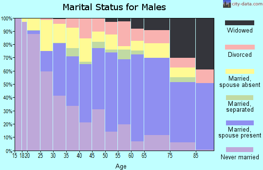 Zip code 92113 marital status for males