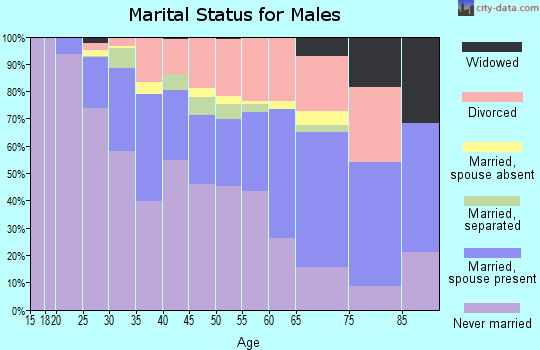 Zip code 92116 marital status for males