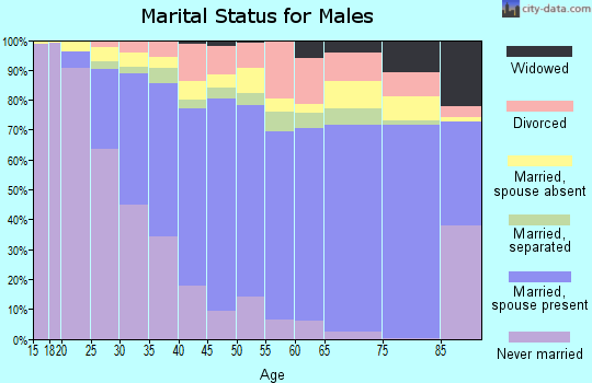 Zip code 92553 marital status for males