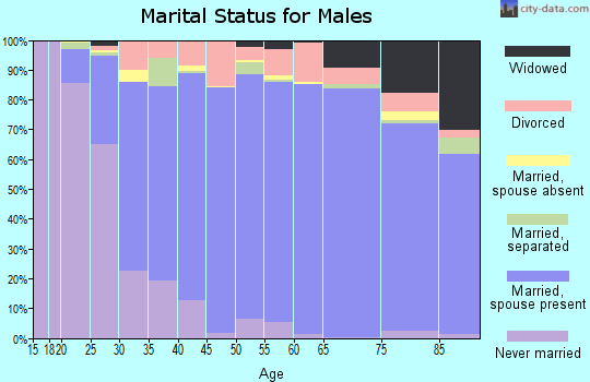 Zip code 92562 marital status for males
