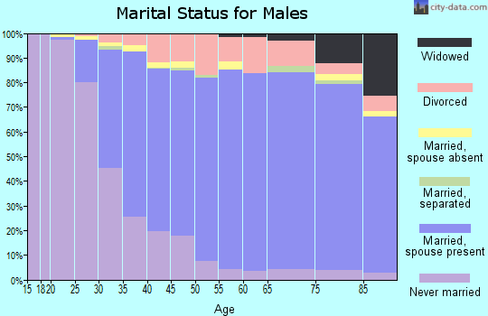 Zip code 92646 marital status for males