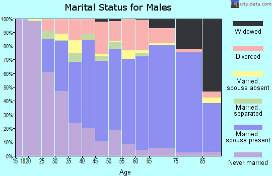 Zip code 92649 marital status for males