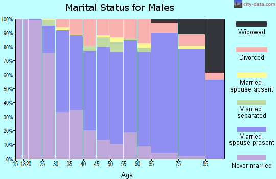 Zip code 92660 marital status for males