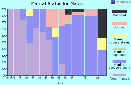 Zip code 92662 marital status for males
