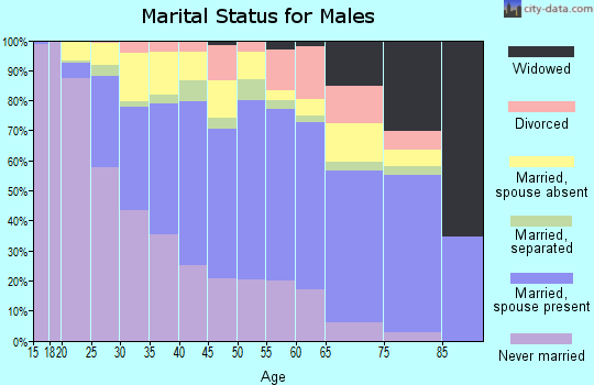 Zip code 92701 marital status for males