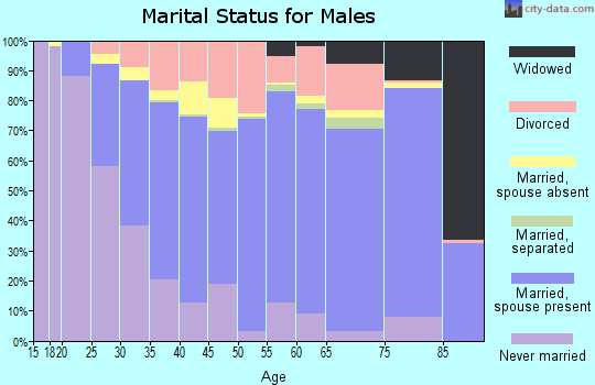 Zip code 93277 marital status for males