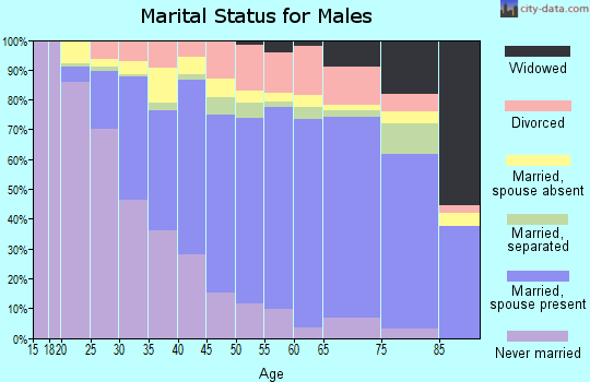 Zip code 93536 marital status for males
