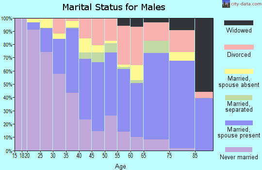 Zip code 93705 marital status for males