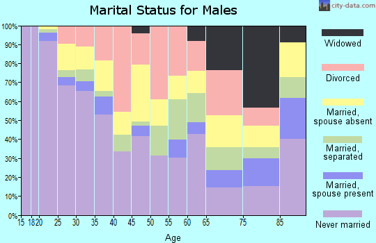 Zip code 93721 marital status for males