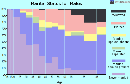 Zip code 93726 marital status for males