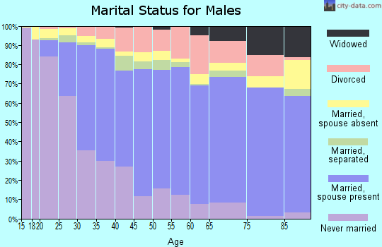 Zip code 93727 marital status for males