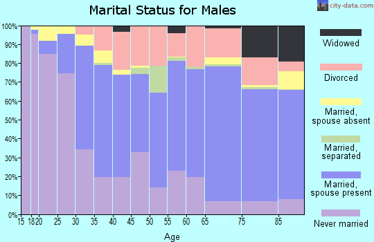 Zip code 93940 marital status for males