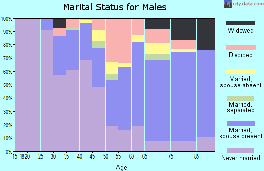 Zip code 94108 marital status for males