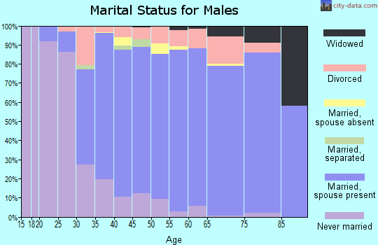 Zip code 94549 marital status for males
