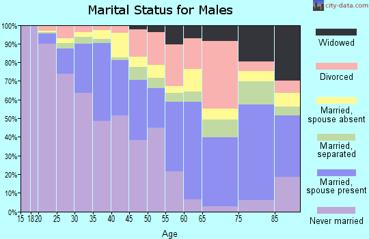 Zip code 94607 marital status for males