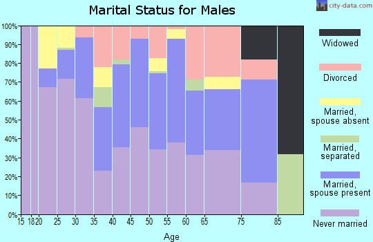 Zip code 94710 marital status for males