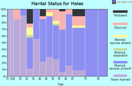 Zip code 95005 marital status for males