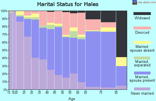 Zip code 95350 marital status for males