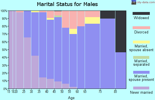 Zip code 97002 marital status for males