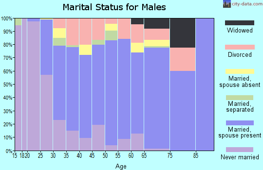 Zip code 97015 marital status for males