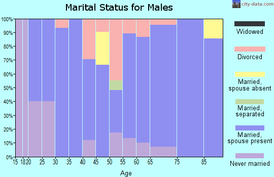 Zip code 97021 marital status for males