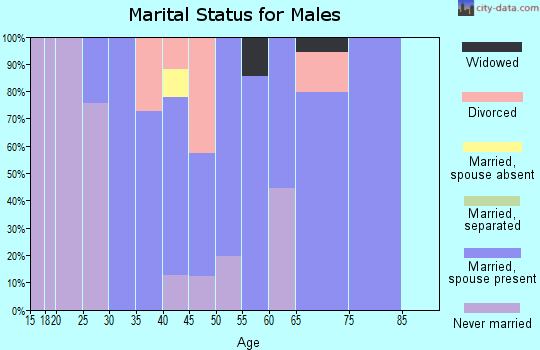 Zip code 97022 marital status for males