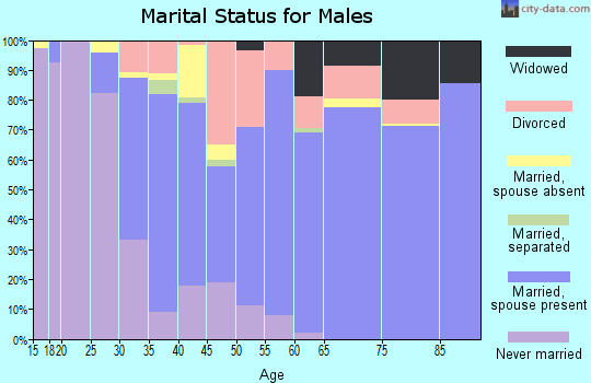 Zip code 97023 marital status for males