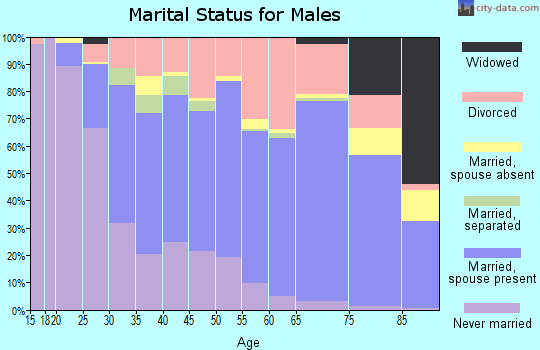 Zip code 97030 marital status for males