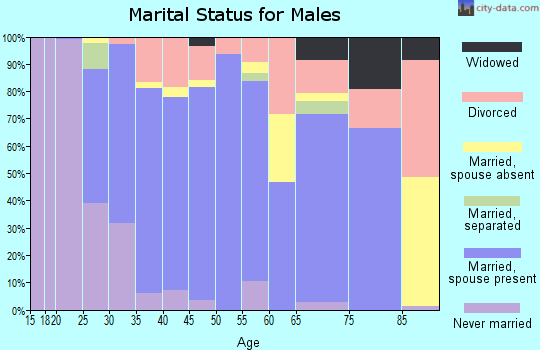 Zip code 97113 marital status for males