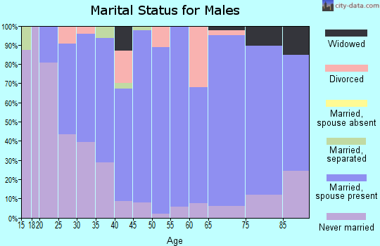 Zip code 97114 marital status for males