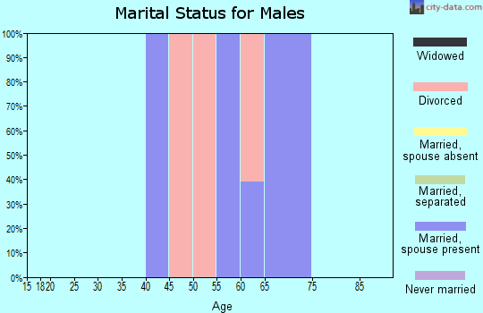 Zip code 97149 marital status for males