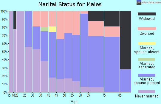 Zip code 97231 marital status for males