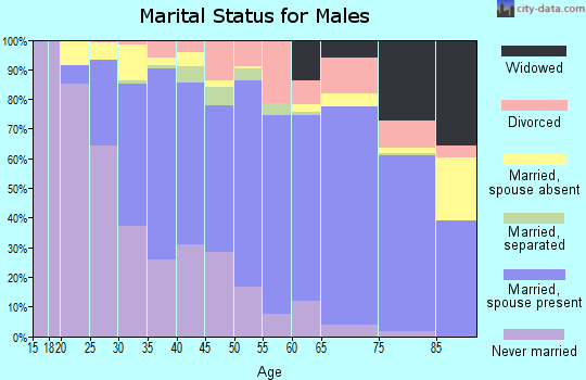 Zip code 97236 marital status for males