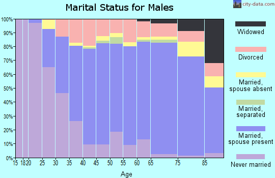 Zip code 97330 marital status for males