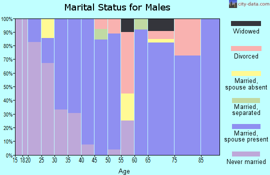 Zip code 97632 marital status for males