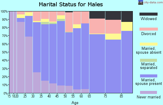 Zip code 97702 marital status for males