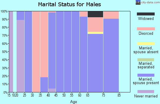 Zip code 97833 marital status for males